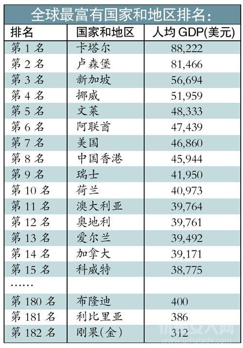 2020全球人均gdp排名_2020各省人均gdp排名